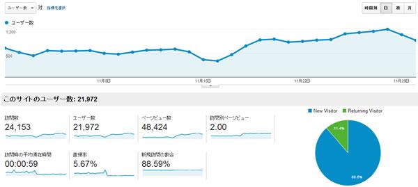 201311月のアクセス解析結果